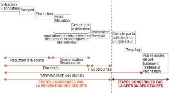 Schéma de la prévention au sein du cycle de vie d'un produit. Voir descriptif détaillé ci-après