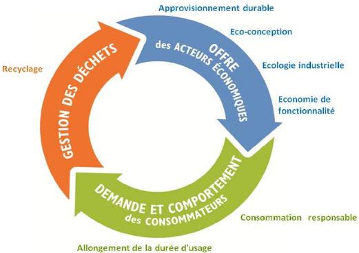 Schéma explicatif de l'économie circulaire - Voir descriptif détaillé ci-dessous.