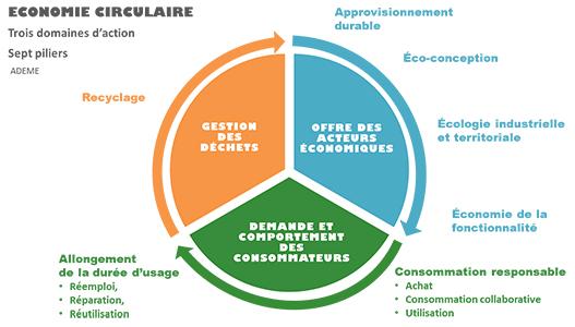 Schéma sur les principaux domaines d'action de l'économie circulaire. Voir le descriptif détaillé ci-après