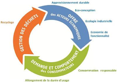 Schéma de l'économie circulaire. Voir descriptif détaillé ci-après