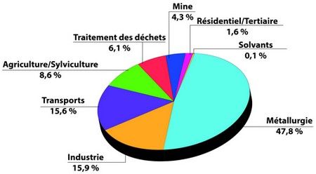 Contributions des différents secteurs aux émissions directes de GES de la Nouvelle-Calédonie en2008. Voir le descriptif détaillé ci-après